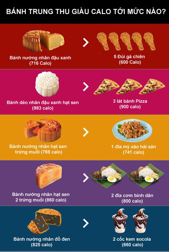 Bánh trung thu bao nhiêu calories